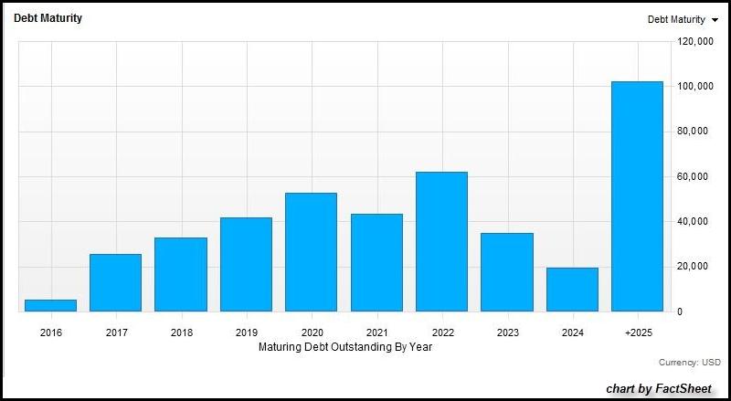 U.S.-Energy-Sector-Debt-Maturity