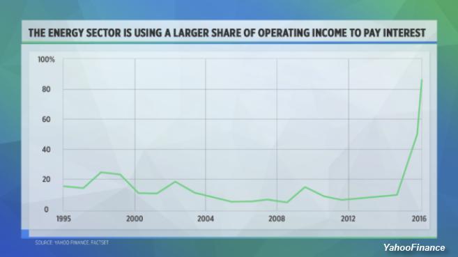 U.S.-Energy-Sector-Interest-On-Debt-YahooFinance-Chart