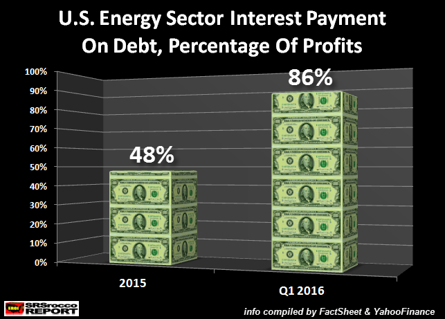U.S. Energy Debt % Of operating Profits