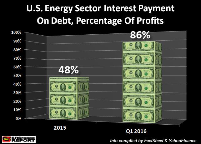 U.S. Energy Sector Interest on Debt