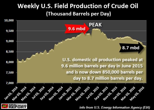 U.S.-Field-Oil-Production-Weekly