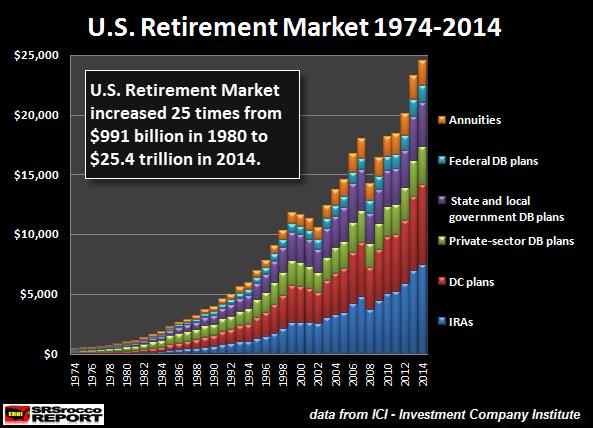 U.S.-Retirement-Market-1974-2014-New