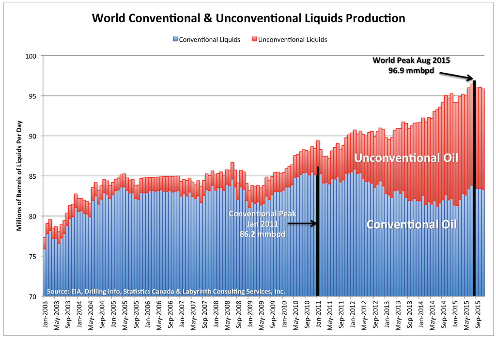 World-Conventional-&-Unconventional Liquid-Production
