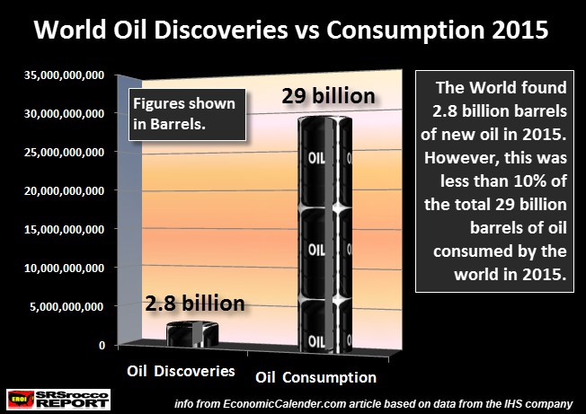 World-Oil-Discoveries-vs-Consumption-2015-NEW