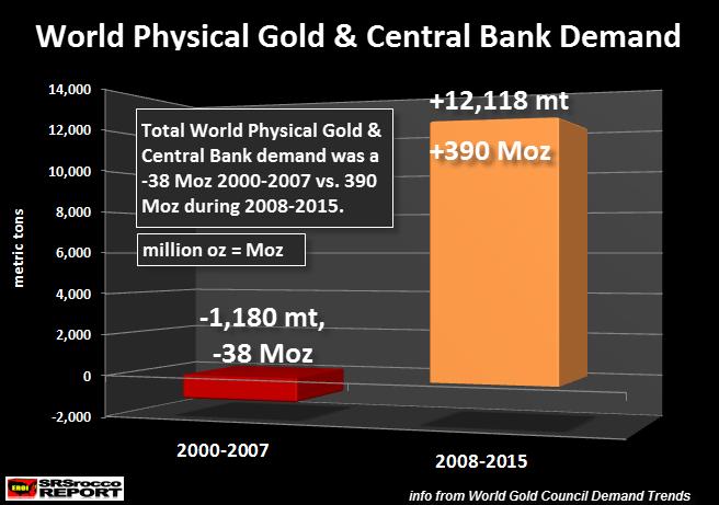 World Physical Gold Demand