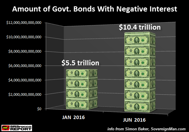 Amount of Govt Bonds With Negative Interest