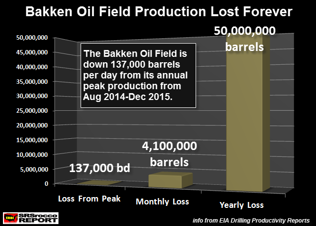 Bakken Oil Losses