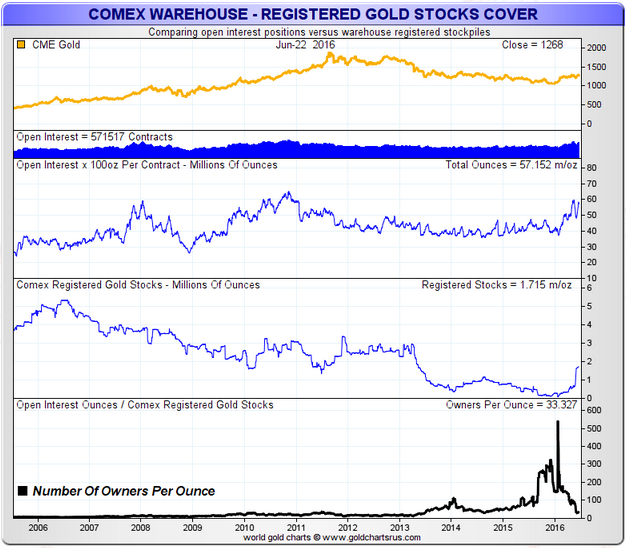 COMEX Regisitered Gold Owners Per Oz