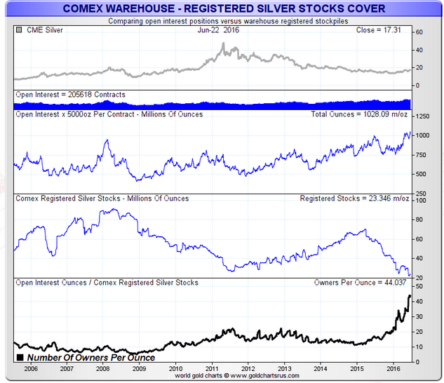 COMEX Registered Silver Owners Per Oz