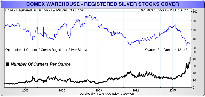 COMEX Silver Owners Per Ounce LONG Term