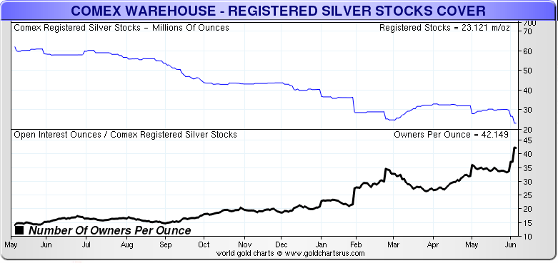 COMEX Silver Owners Per Ounce Short Term