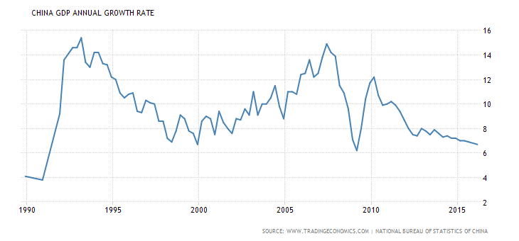 China-GDP-Annual-Growth-Rate