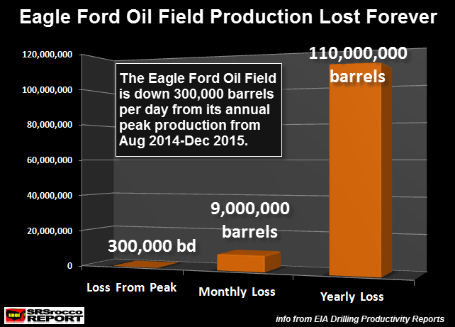 Eagle Ford Oil Losses