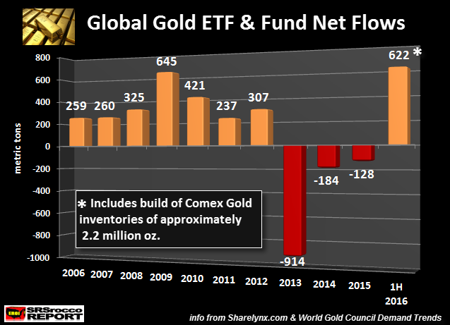 Gold ETF Flows
