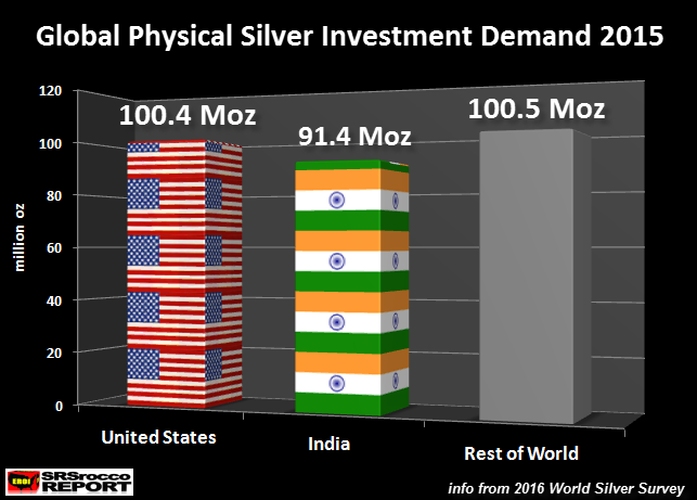Global-Physical-Silver-Investment- Demand-2015NEW