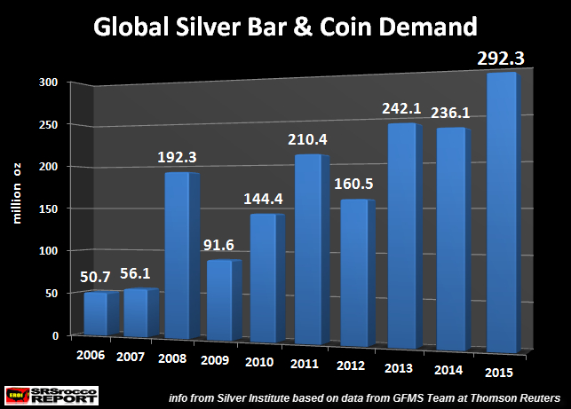 Global-Silver-Bar-&-Coin-Demand-2006-2015