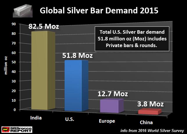 Global Silver Bar Demand