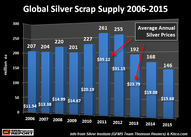 Global Silver Scrap Supply