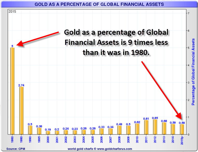 Gold-As-Percentage-Of-Global-Financial-Assets/