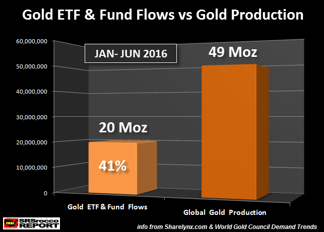 Global Gold ETF Flows vs Productioin