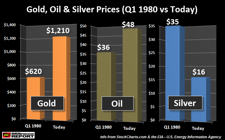 Gold-Oil-Silver-Prices-Q11980-Today
