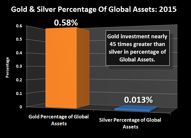 Gold-Silver-Percentage-Of-Global-Assets-2015