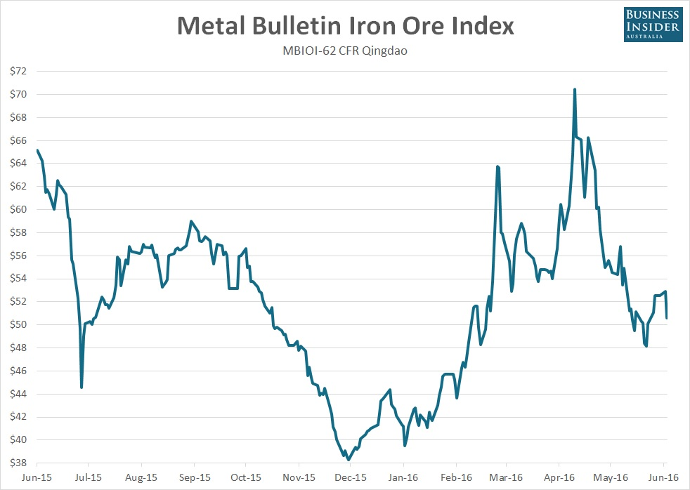 Iron-Ore-Index