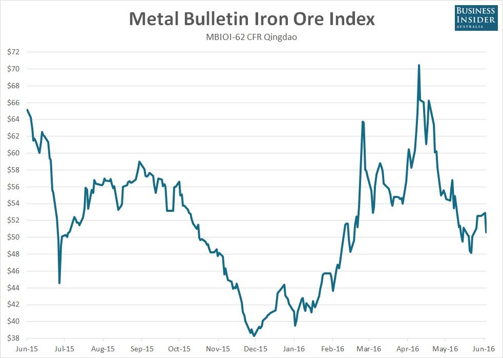 Iron-Ore-Index