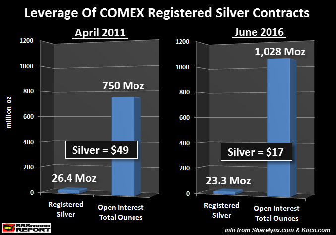 Leverage of Comex Registered Silver