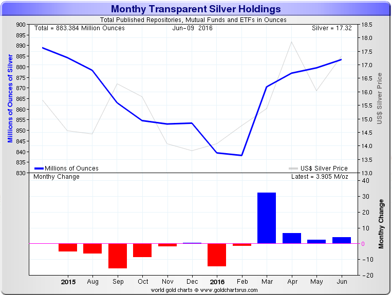 Monthly-Transparent-Silver-Holdings