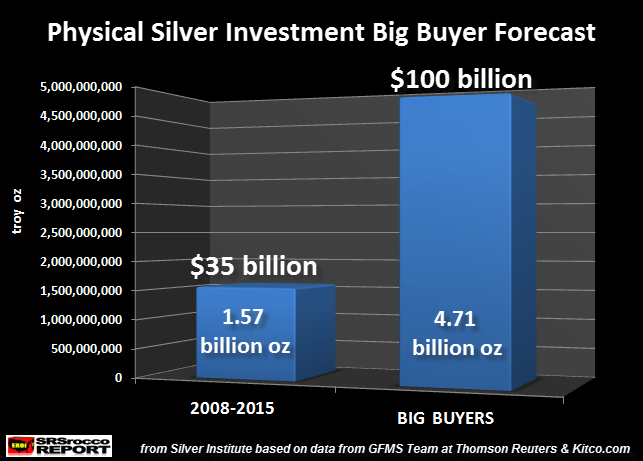 Physical Silver Investment Big Buyer Forecast