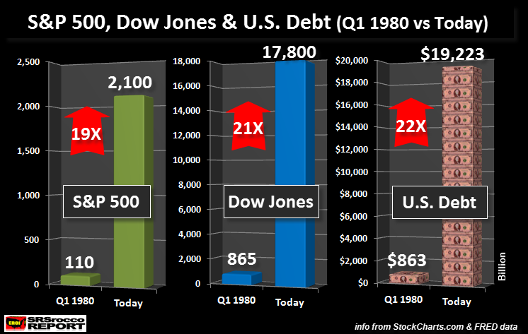 S&P500-Dow-US-Debt-Q1980-Today-NEW