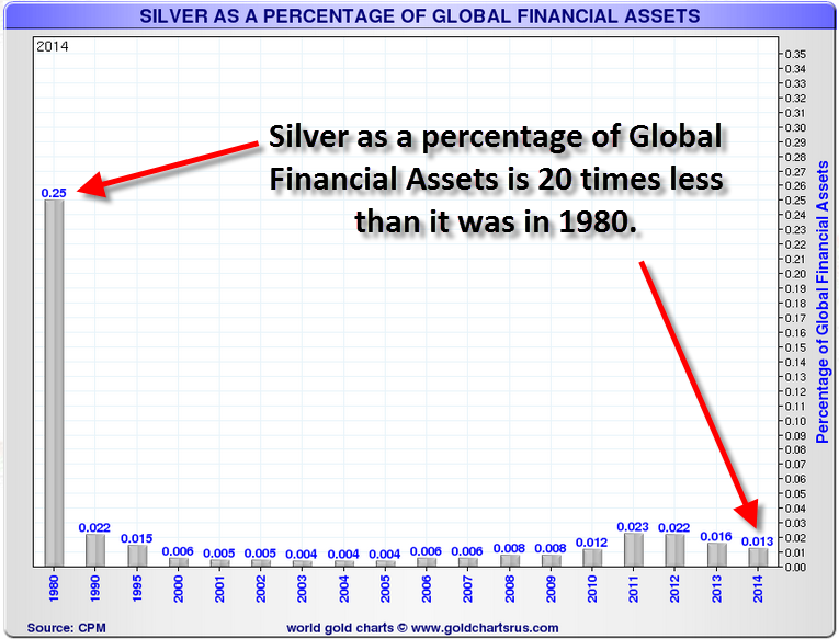 Silver-As-Percentage-Of-Global-Financial-Assets