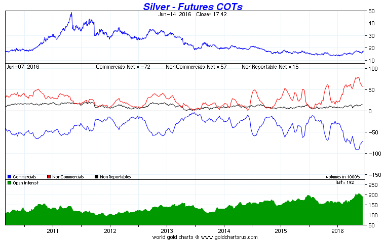 Silver-Futures-COTs