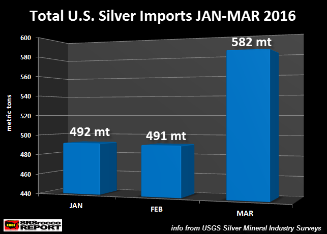 Total-U.S.-Silver-Imports-JAN-MAR-2016