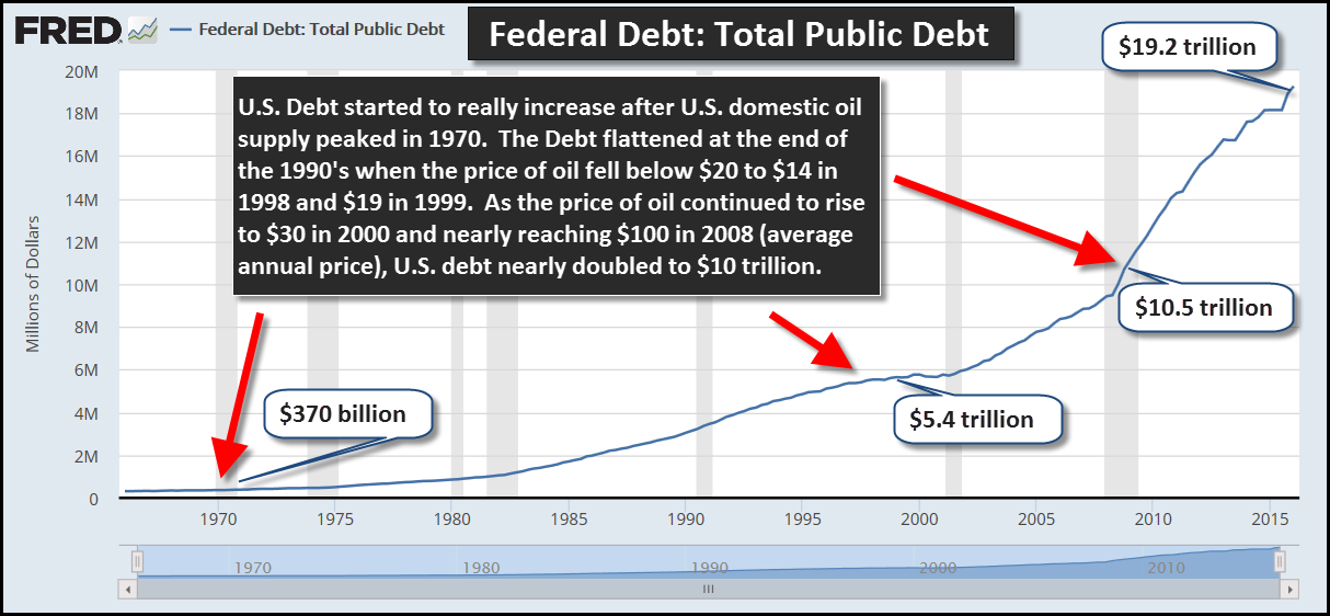 Federal Debt vs Peak Oil