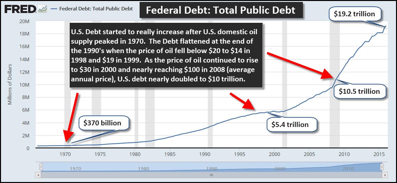 Federal Debt vs Peak Oil
