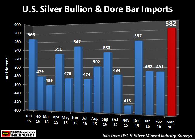 U.S.-Silver-Bullion-&-Dore-Bar-Imports-2015-2016