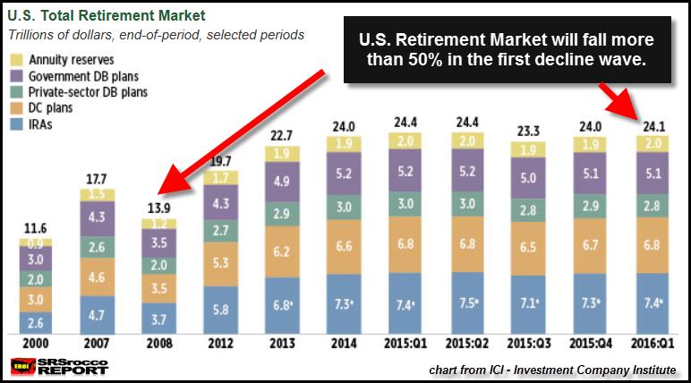 U.S. Retirement Market