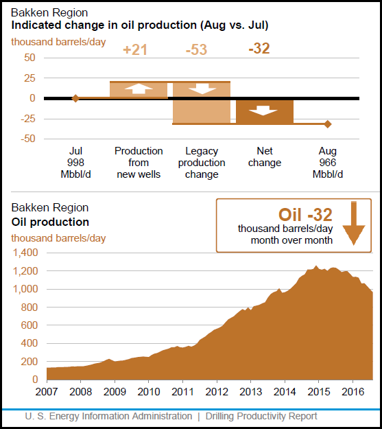 Bakken-July-2016-DPR-Chart