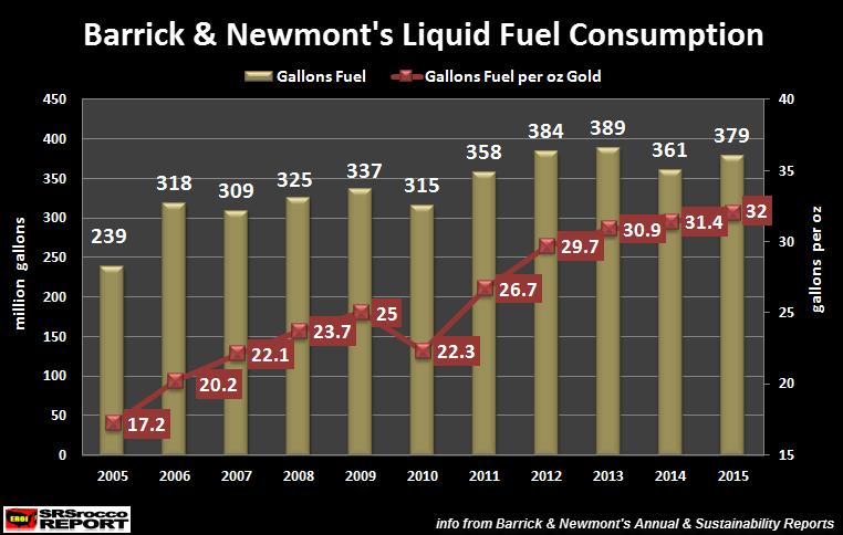 Barrick-&-Newmont-Liquid-Fuel-Consumption-2005-2015