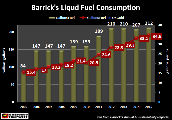 Barrick's-Liquid-Fuel-Consumption-2005-2015