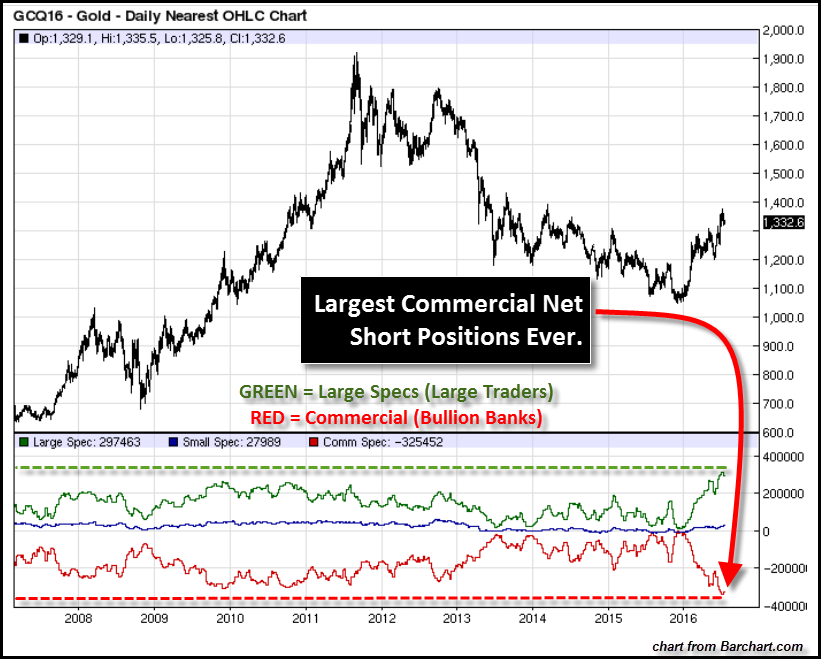 COT-REPORT-Gold-Chart-10-Year