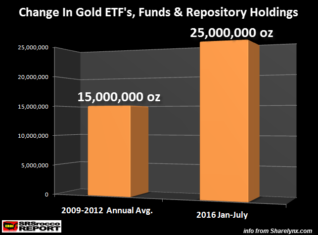 Change-In-Gold-ETFs-Funds-&-Repository-Holdings