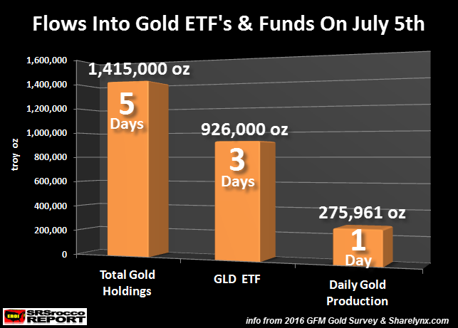 Flows-Into-Gold-ETF-Funds-On-July-5