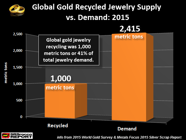 Gold Jewelry Recycled vs Demand