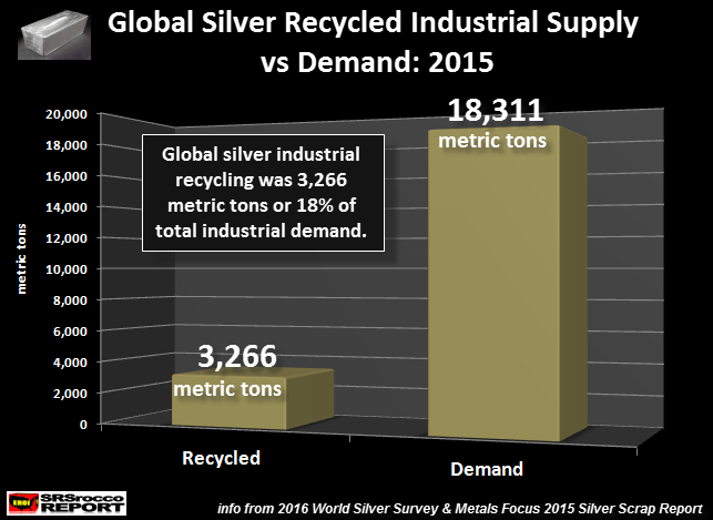 Silver Industrial Recycled vs Demand