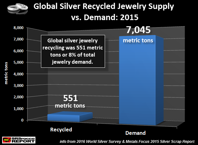 Silver Jewelry Recycled vs Demand