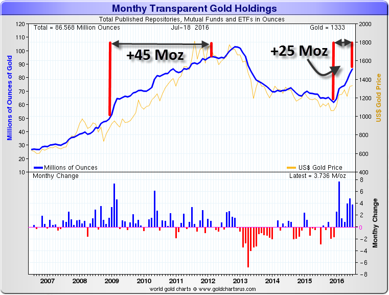 Monthly-Transparent-Gold-Holdings-10-Year