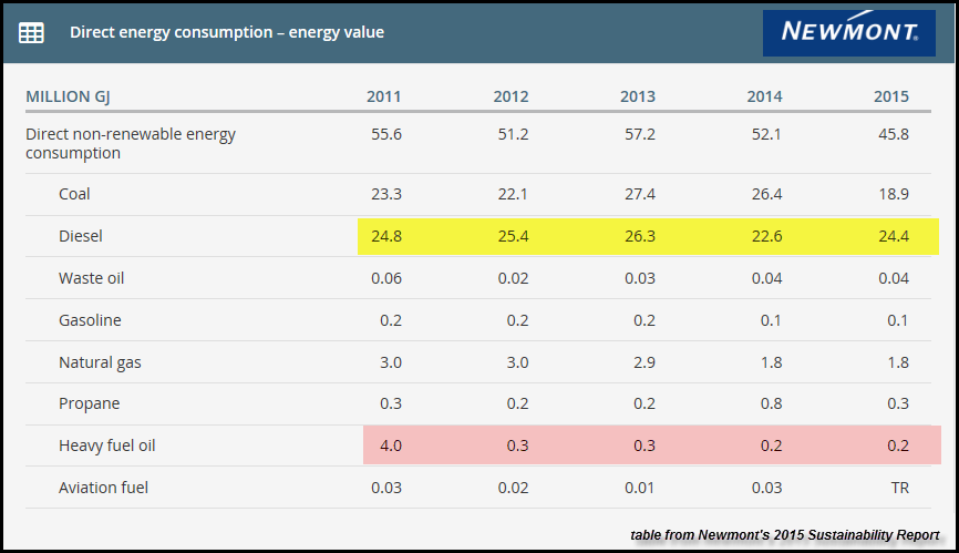 Newmont-2015-Energy-Data-Table